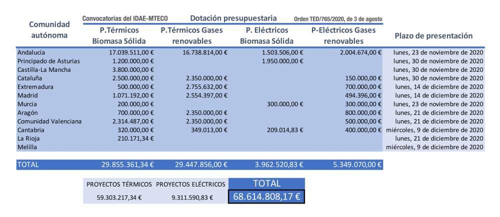 Subvenciones MITECO-IDAE para proyectos de energía renovable en CCAA