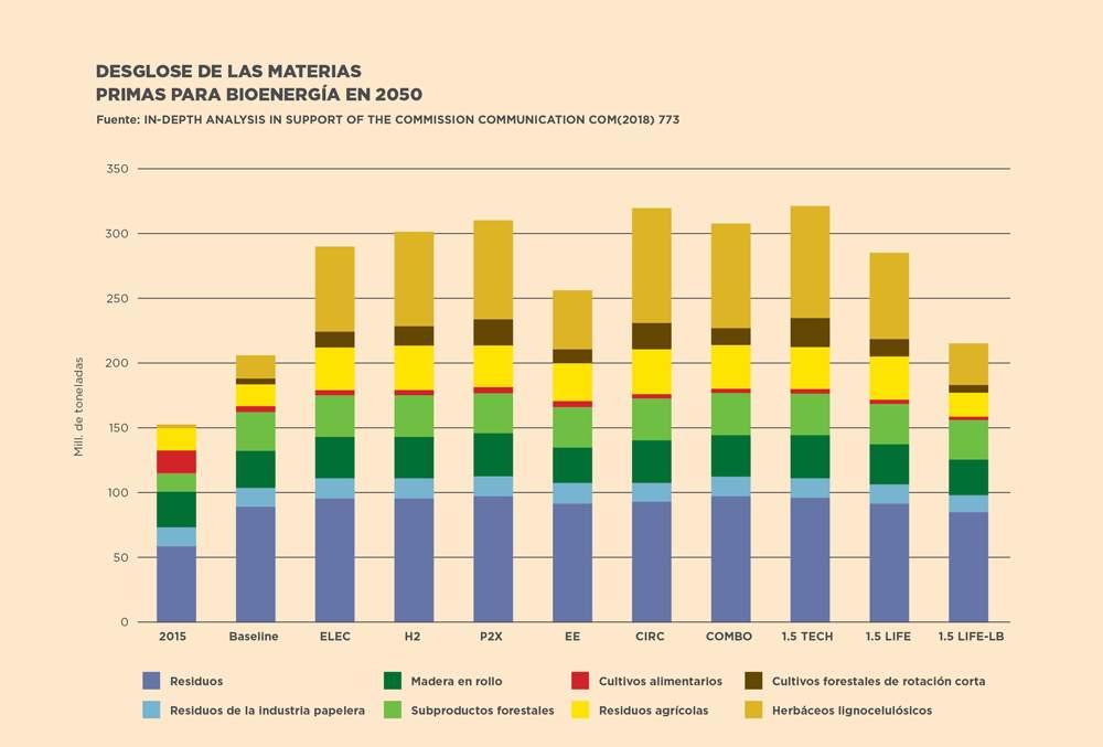 Materias primas para bioenergia en 2050